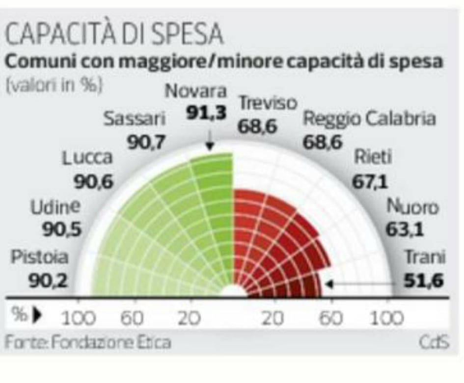 CAPACITA' DI SPESA PUBBLICA, COMUNE DI RIETI BOCCIATO